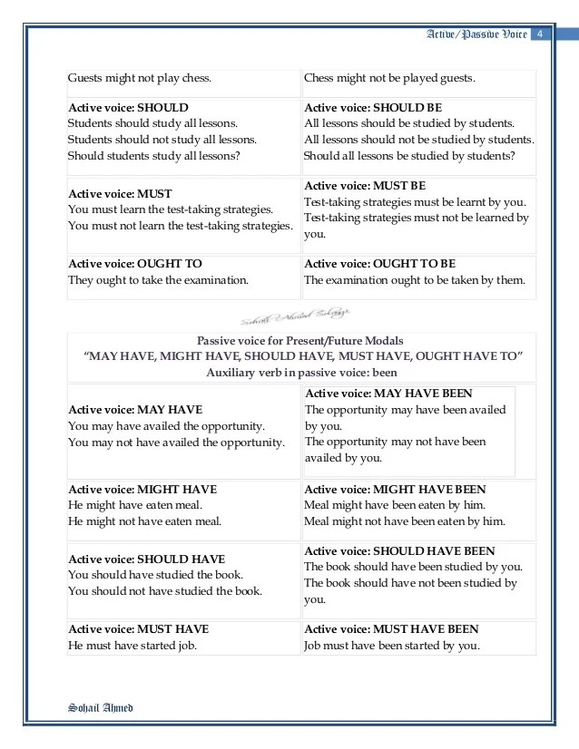 Active And Passive Voice Exercises