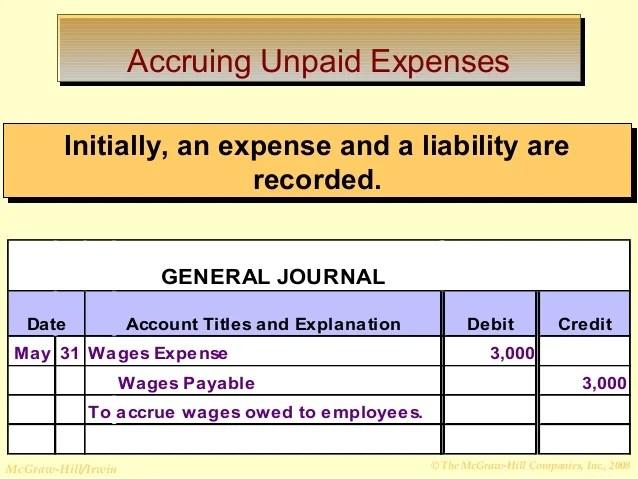 Salaries Entries Journal Unpaid Adjusting General