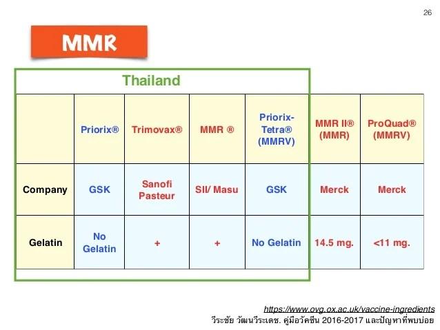 Image Result For Mmr Egg Allergy Cdc