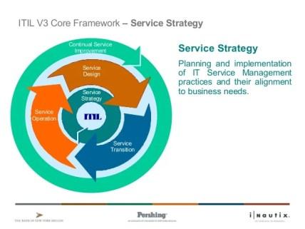 service strategy values