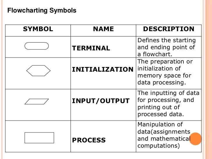Input Output Flow Chart Symbol