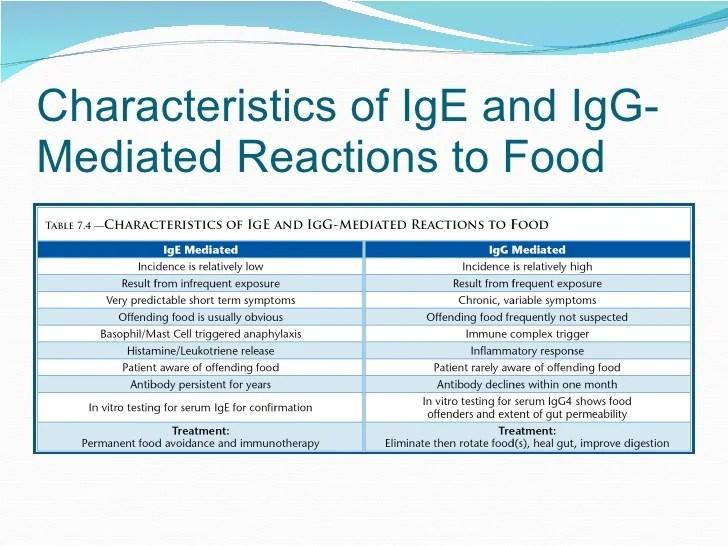 Image Result For Igg Food Allergy Testing