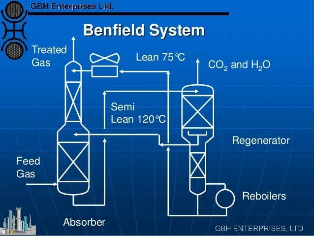 Ammonia CO2 Removal Systems