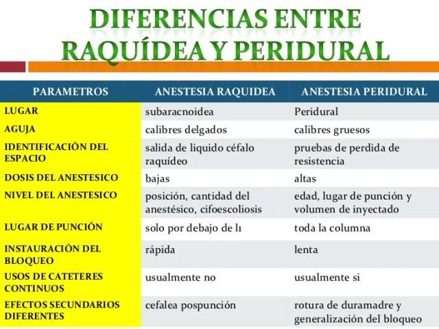 Cual es la diferencia entre la anestesia Epidural y la Raquídea ...