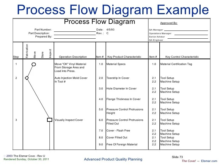 31 Aiag Process Flow Diagram