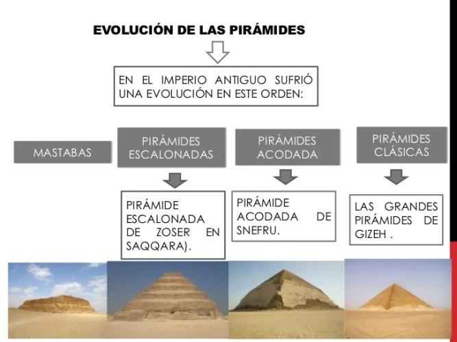 Resultado de imagen para mastaba de adobe egipto