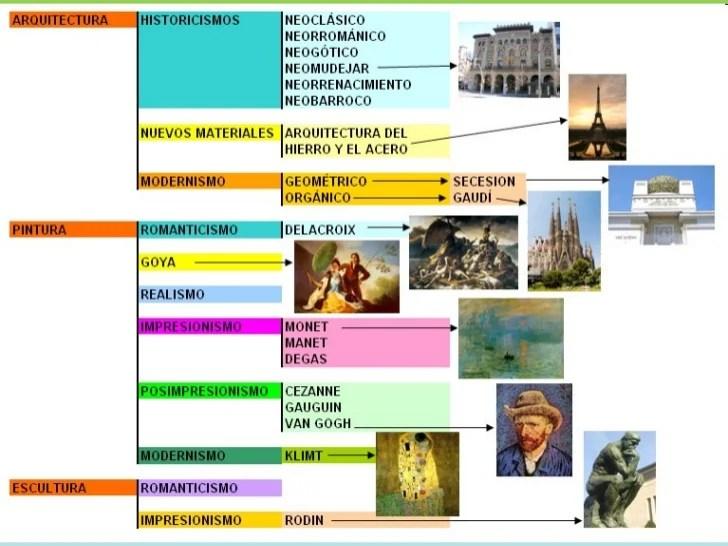 Resultado de imagen de periodos artististicos linea del tiempo