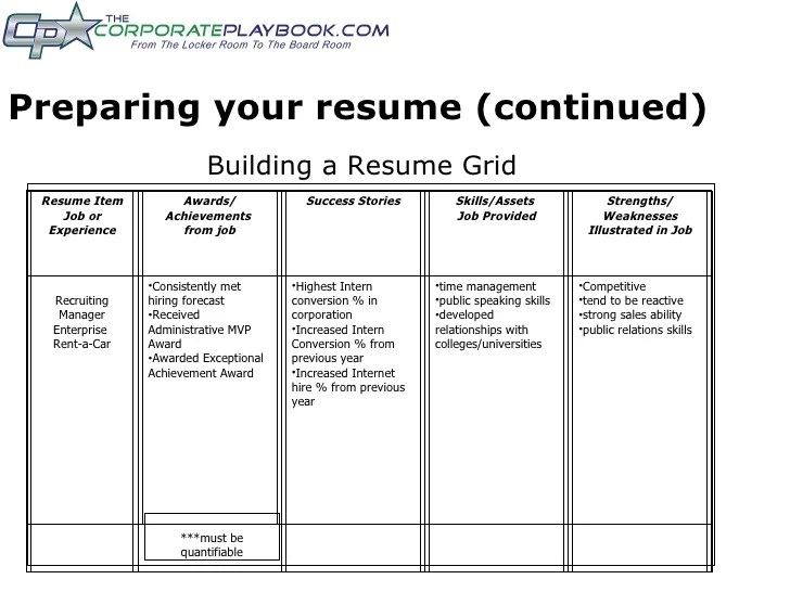 strengths and weaknesses interview