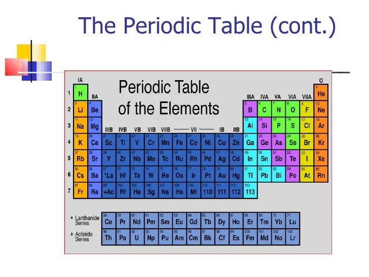 Periodic Table Powerpoint Middle School