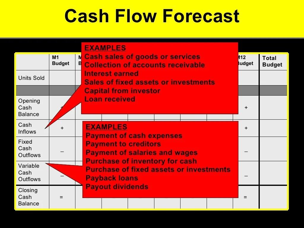 Cash Flow Forecast Examples Cash