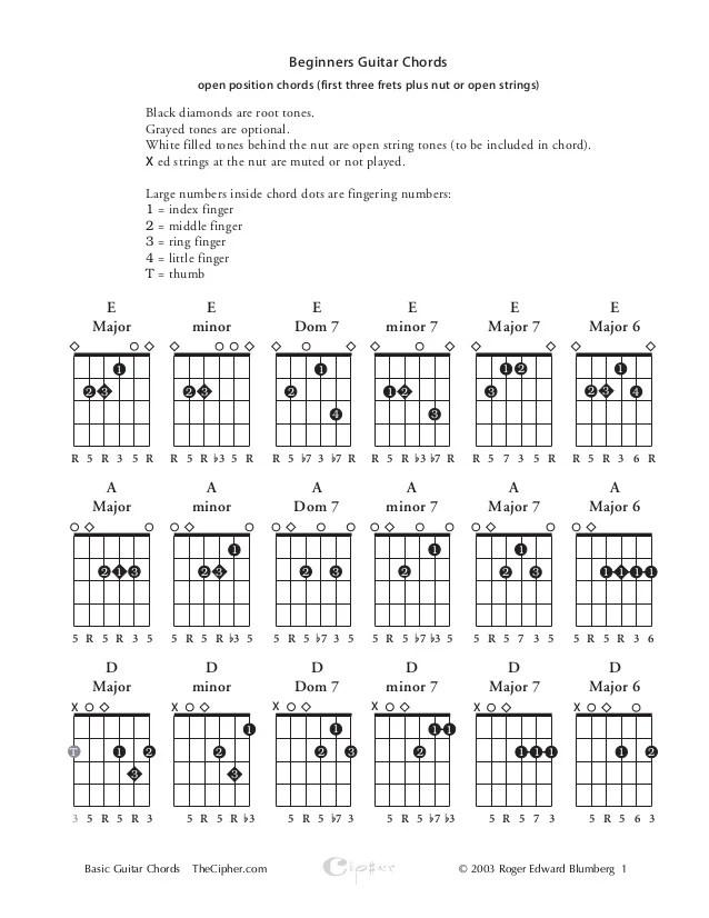 A Maj Guitar Chord Image Collections Basic Guitar Chords Finger