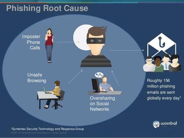 Secure Technologies Inc