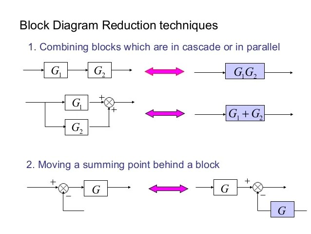 Block diagram reduction techniques
