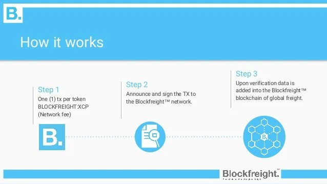 Blockfreight Review of how it works