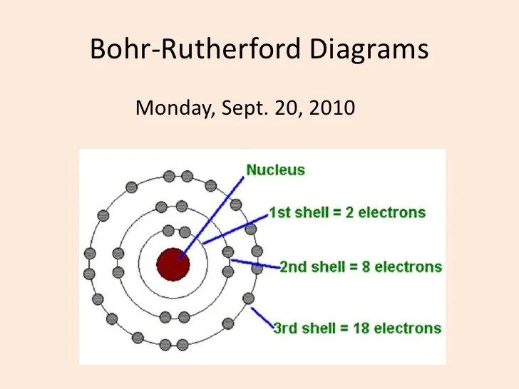 Bohr rutherford diagrams
