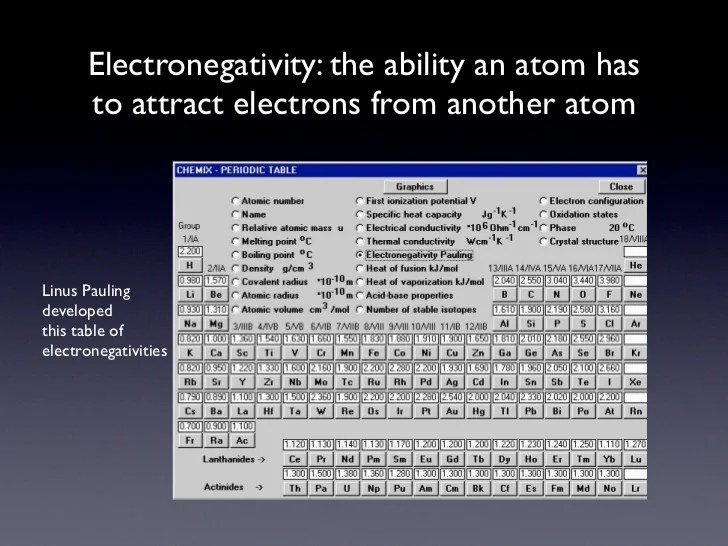 Electron Dot Structure For Hf