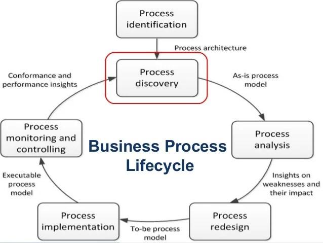 Fundamentals of Business Process Management: A Quick