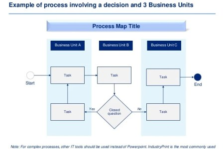 business process mapping tools path decorations pictures full