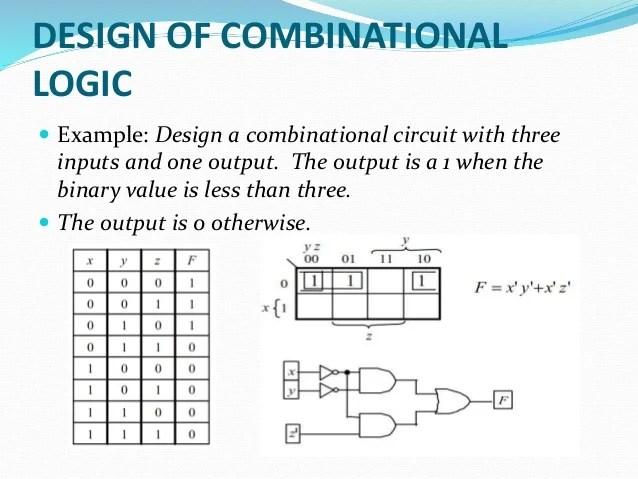 B Sc Cs I Bo-de U-iii Combitional Logic Circuit