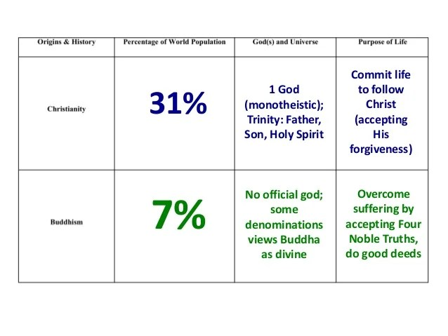 Comparing Christianity Judaism Islam Venn Diagram