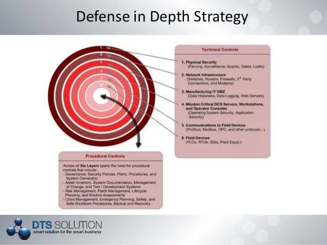 Mechanism Defence Database Security