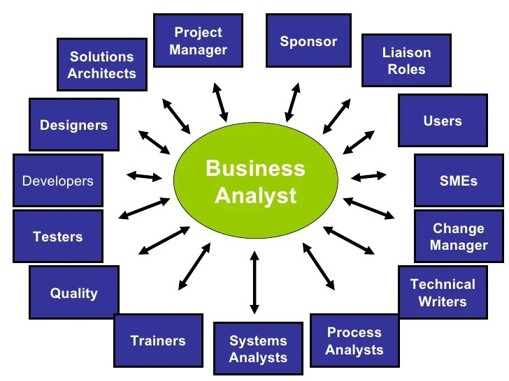 design template business intelligence jobs description