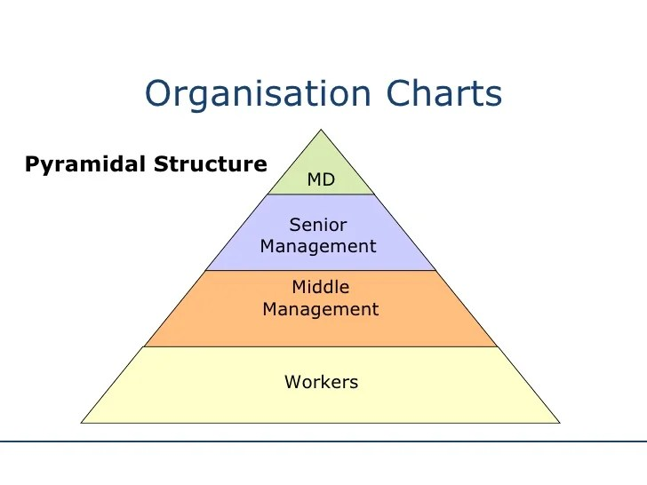 Production Control Triangle