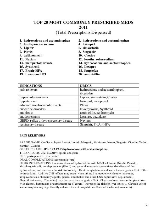 Acetaminophen Norco Hydrocodone