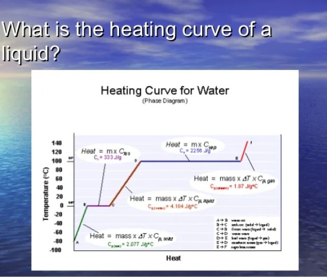 What Is The Heating Curve Of Awhat Is The Heating Curve Of A Liquidliquid