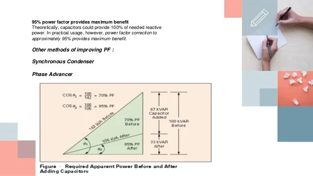 Capacitor bank and improvement of power factor