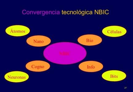 Resultado de imagen de Convergencia NBIC IMágenes