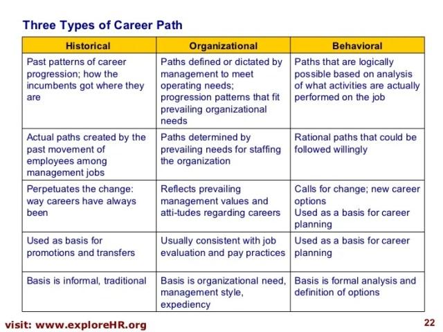 career-personal-development-plan