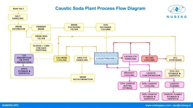 Caustic Soda Plant Process Flow Diagram