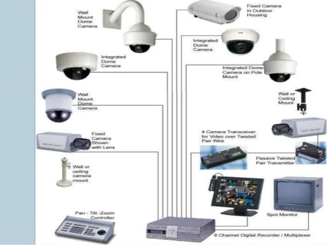 CCTV Camera Price List In Bangalore