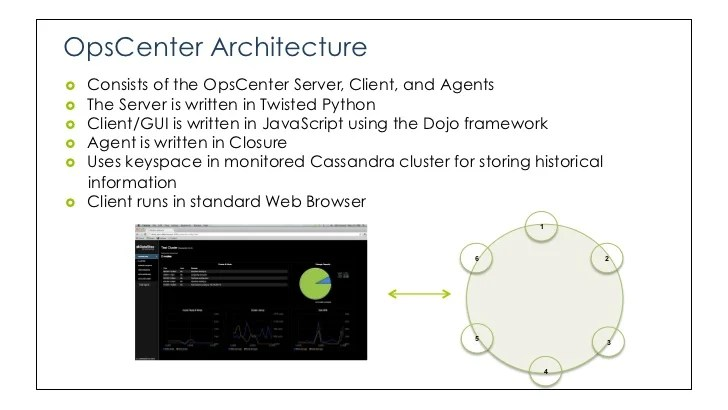 Overview Of DataStax OpsCenter
