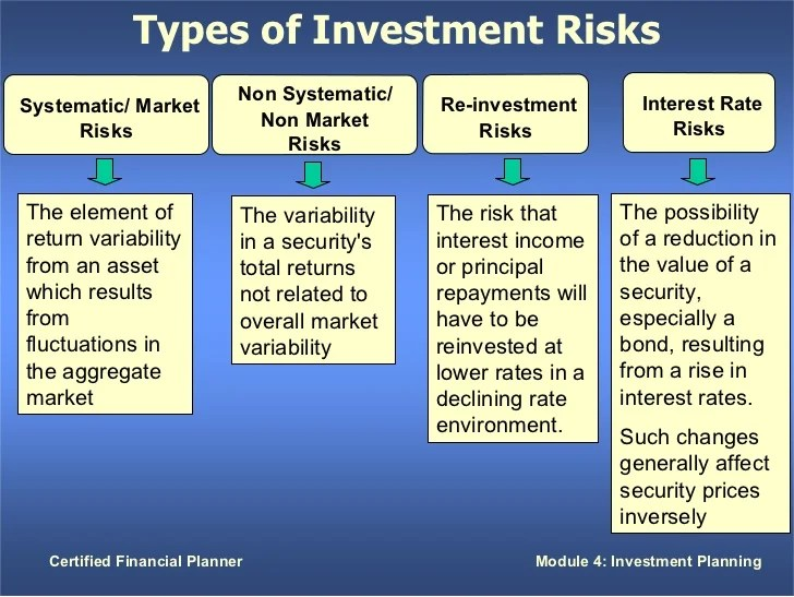 Types Investment Securities