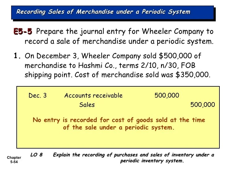 Merchandise Inventory Journal Entry