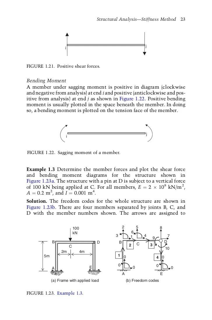 Plane Frame Element Stiffness Matrix | Framess.co