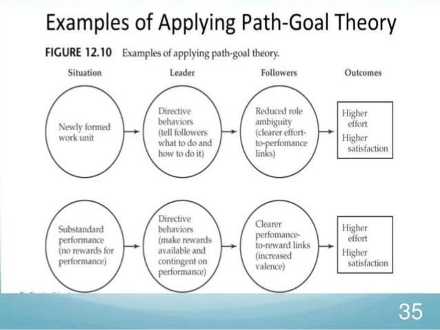 the work of leadership pdf