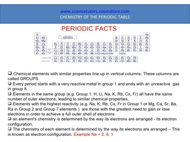 Facts of the periodic table periodic diagrams science fun facts about the periodic table diagrams science urtaz Images