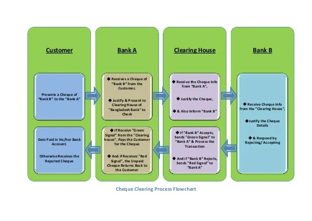 Cheque Clearing Process Flowchart