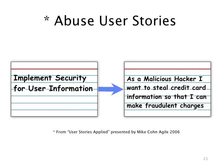 Agile Story Card Template. agile story card templates solutionsiq ...