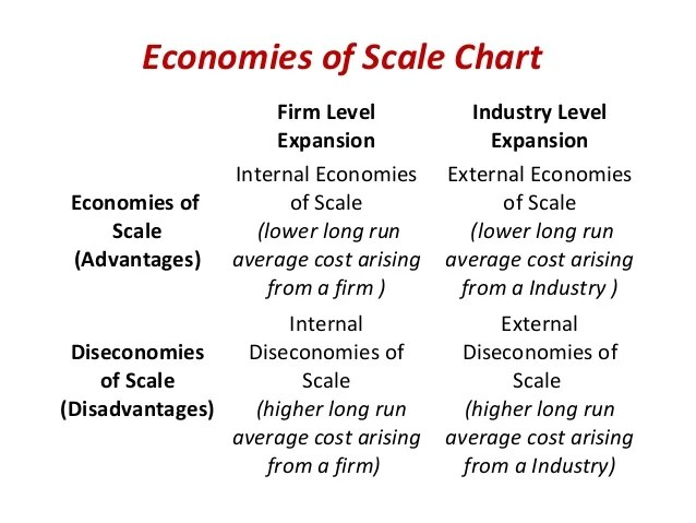 internal and external economies