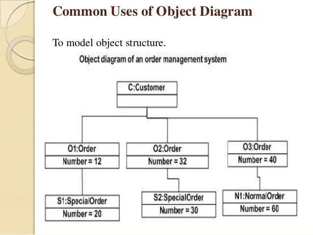 Class and object_diagram