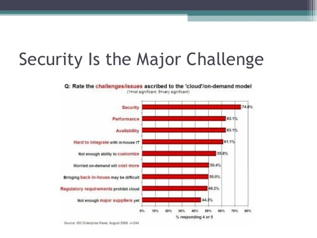 And Database Security Issues Challenges