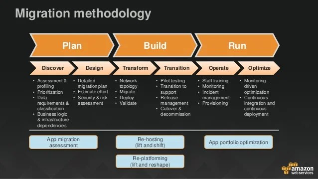 Web Application Security Checklist