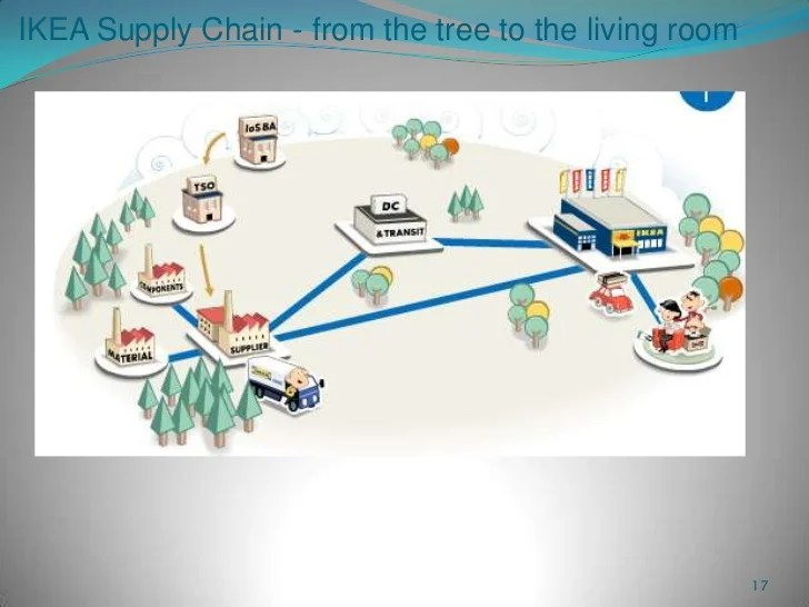 Collaborative Supply Chain In Action Final Ppt8