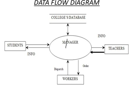 Data flow diagram for school management system best poppy flower for personal trainer inc new school management system dfd data flow diagram of data flow diagram for school management system agendadepaznarino com back ccuart Choice Image