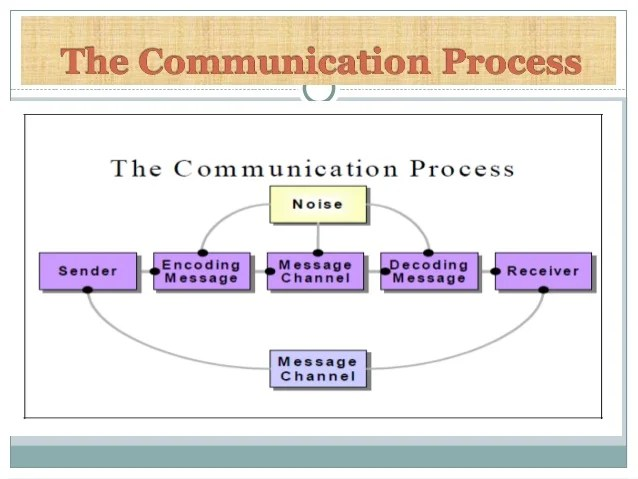 6 Steps Communication