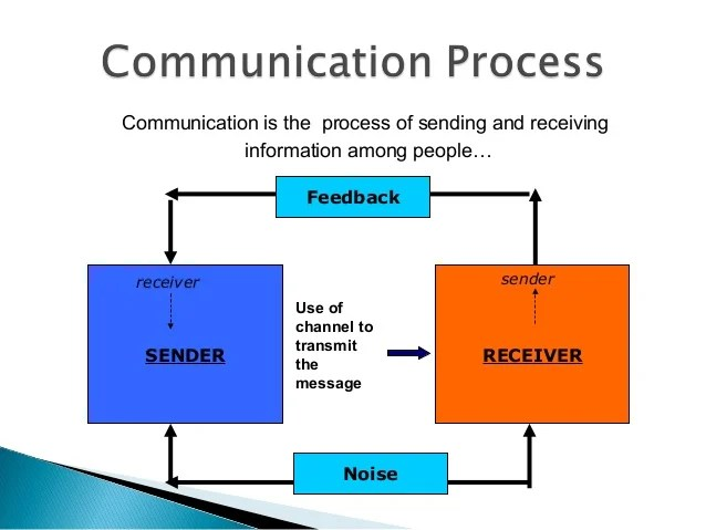 Sending Receiving Or Written Messages